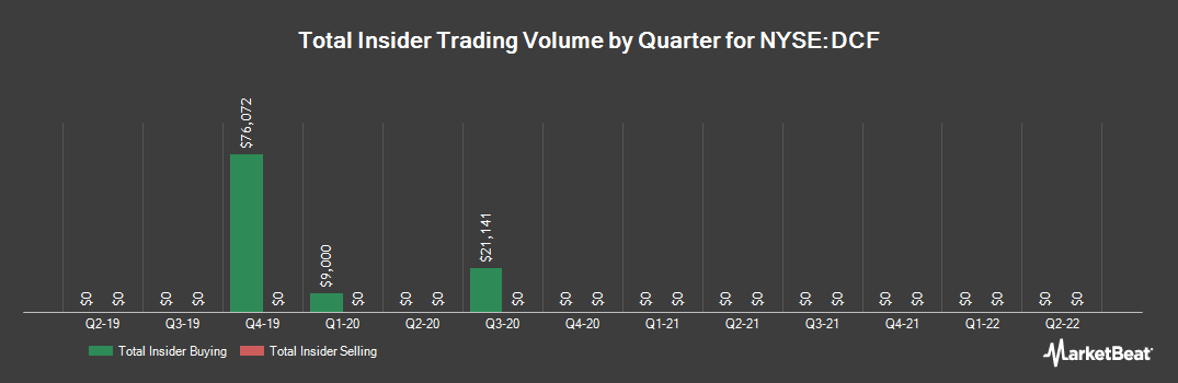 Insider Trading History for Dreyfus Alcnt Gb Cr nc 2024 Tg Tm Fd nc (NYSE:DCF)