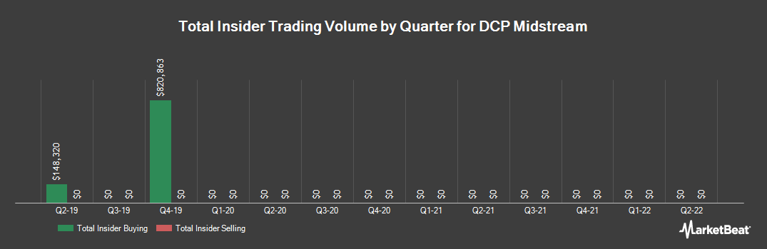 Insider Trading History for DCP Midstream (NYSE:DCP)