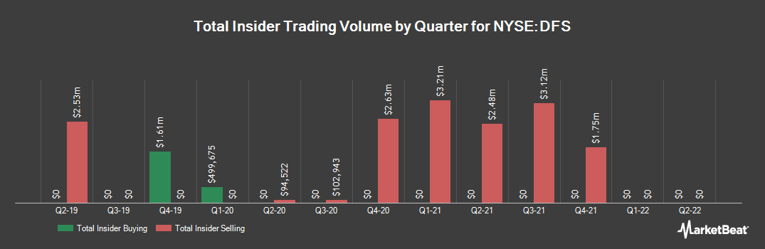 Insider Trading History for Discover Financial Services (NYSE:DFS)