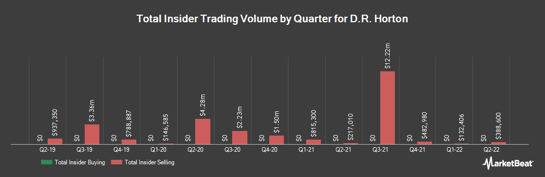 Insider Trading History for D. R. Horton (NYSE:DHI)