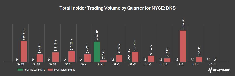 Insider Trading History for Dicks Sporting Goods (NYSE:DKS)