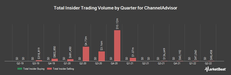 Insider Trading History for ChannelAdvisor (NYSE:ECOM)