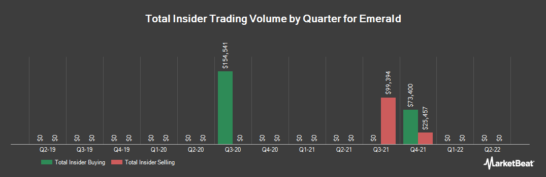 Insider Trading History for Emerald Expositions Events (NYSE:EEX)