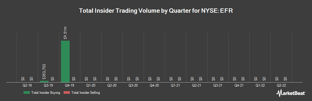 Insider Trading History for Eaton Vance Senior Floating-Rate Trust (NYSE:EFR)