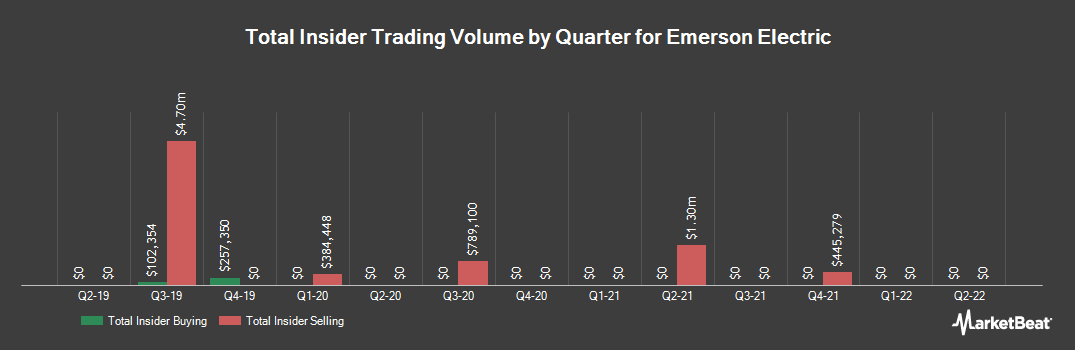 Insider Trading History for Emerson Electric (NYSE:EMR)