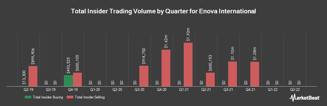 Insider Trading History for Enova International (NYSE:ENVA)