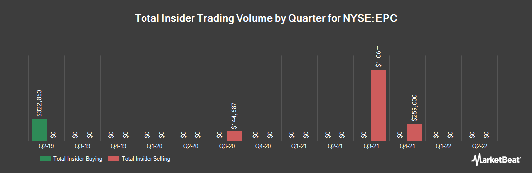 Insider Trading History for Edgewell Personal Care (NYSE:EPC)