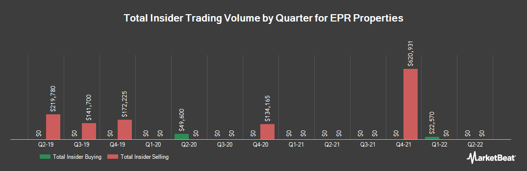 Insider Trading History for EPR Properties (NYSE:EPR)
