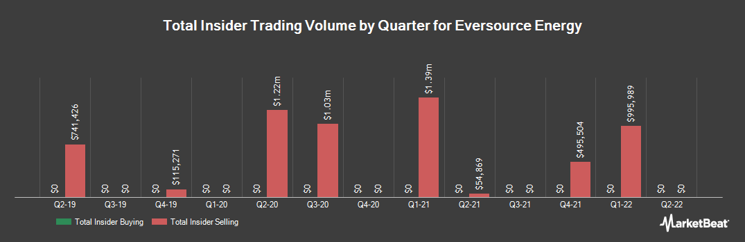 Insider Trading History for Eversource Energy (NYSE:ES)
