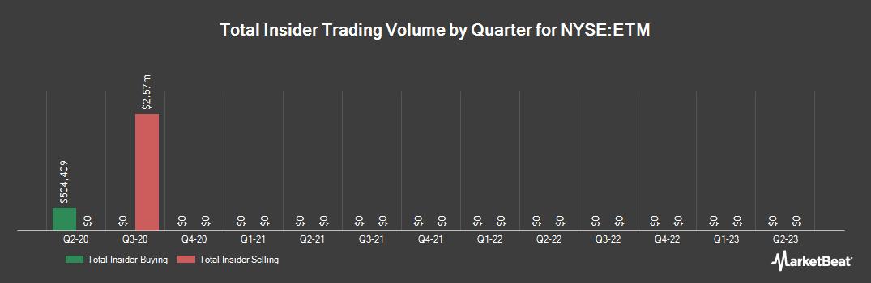 Insider Trading History for Entercom Communications (NYSE:ETM)