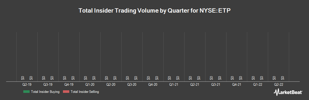 Insider Trading History for Energy Transfer Partners (NYSE:ETP)