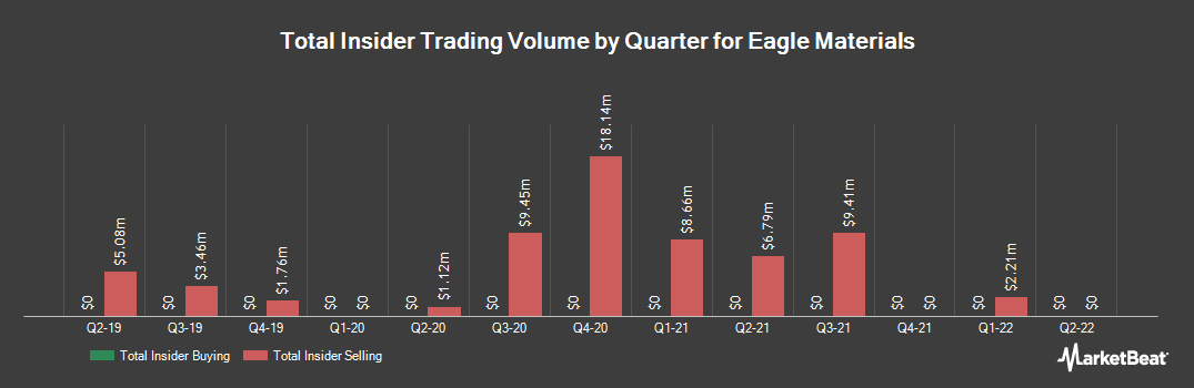 Insider Trading History for Eagle Materials (NYSE:EXP)