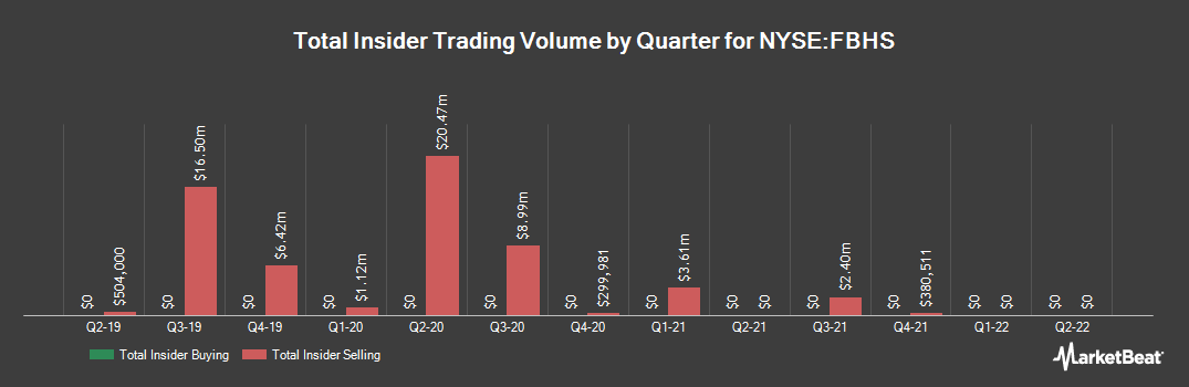 Insider Trading History for Fortune Brands Home & Security (NYSE:FBHS)