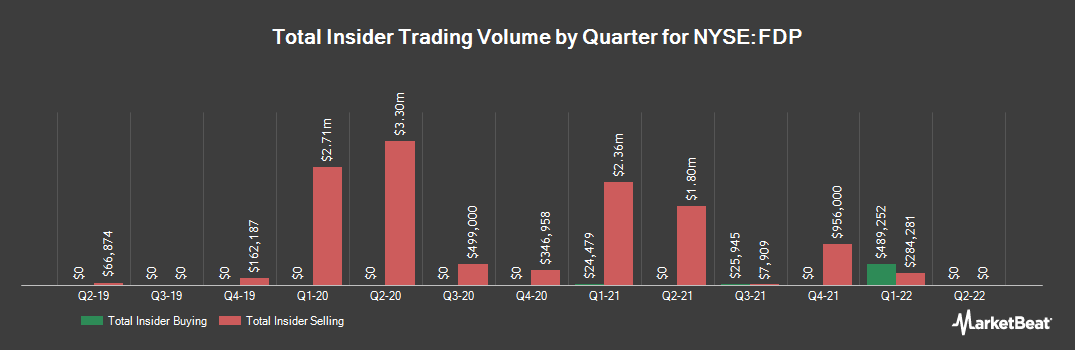Insider Trading History for Fresh Del Monte Produce (NYSE:FDP)