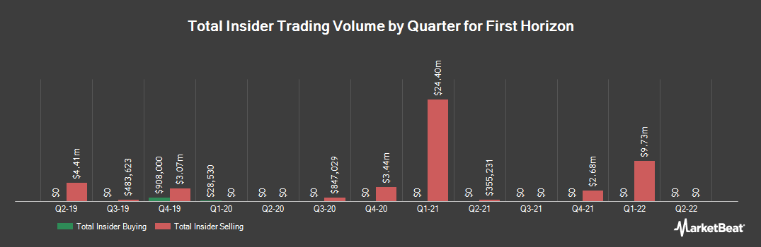 Insider Trading History for First Horizon National (NYSE:FHN)