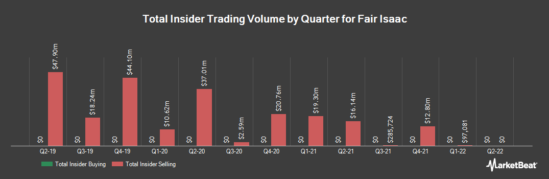 Insider Trading History for Fair Isaac (NYSE:FICO)