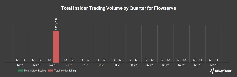Insider Trading History for Flowserve (NYSE:FLS)