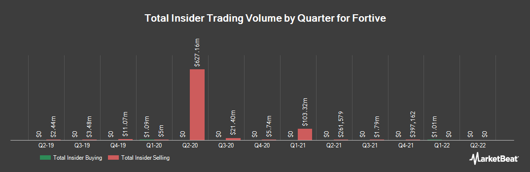 Insider Trading History for Fortive (NYSE:FTV)