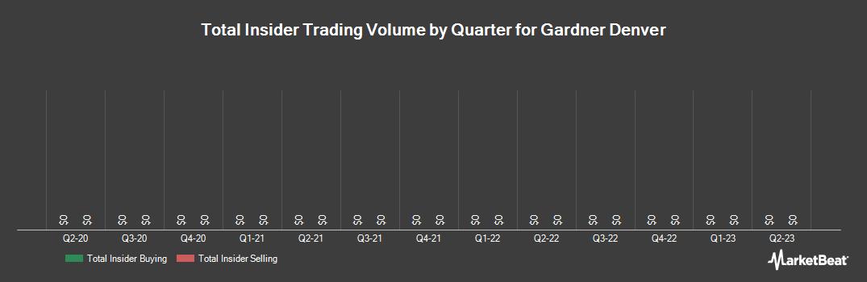 Insider Trading History for Gardner Denver (NYSE:GDI)