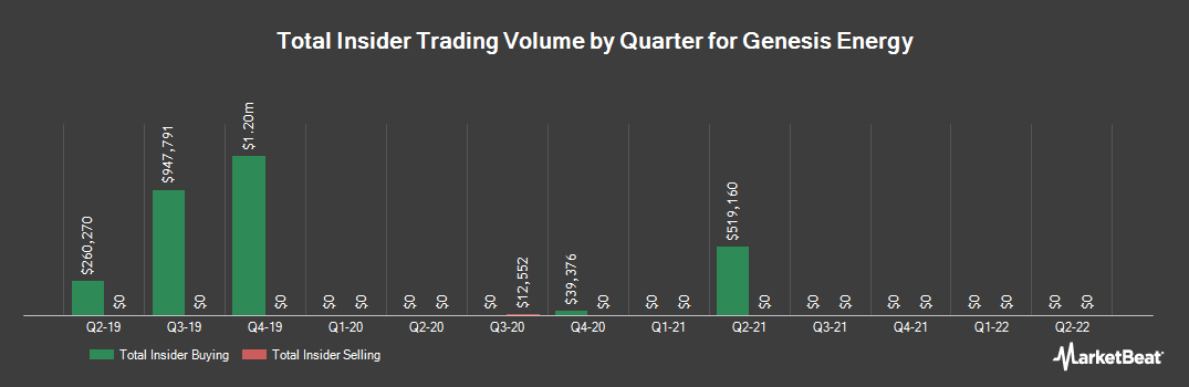 Insider Trading History for Genesis Energy (NYSE:GEL)