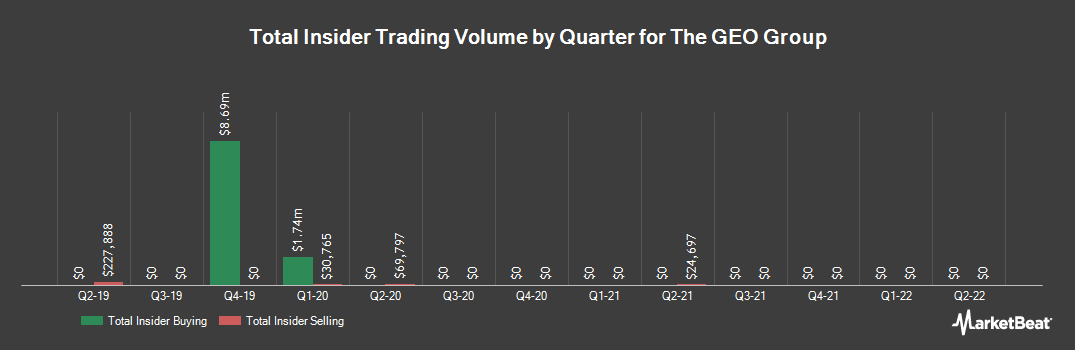 Insider Trading History for The GEO Group (NYSE:GEO)