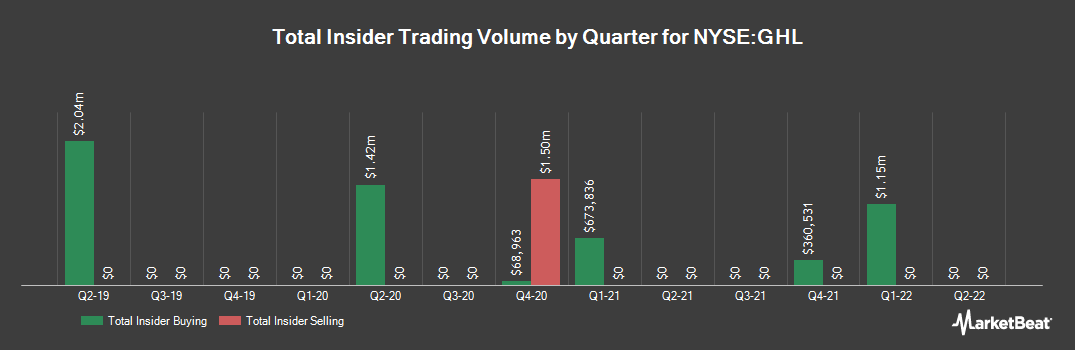 Insider Trading History for Greenhill & Co., Inc. (NYSE:GHL)