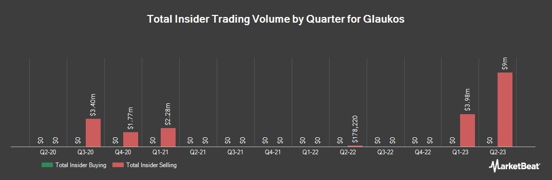 Insider Trading History for Glaukos (NYSE:GKOS)
