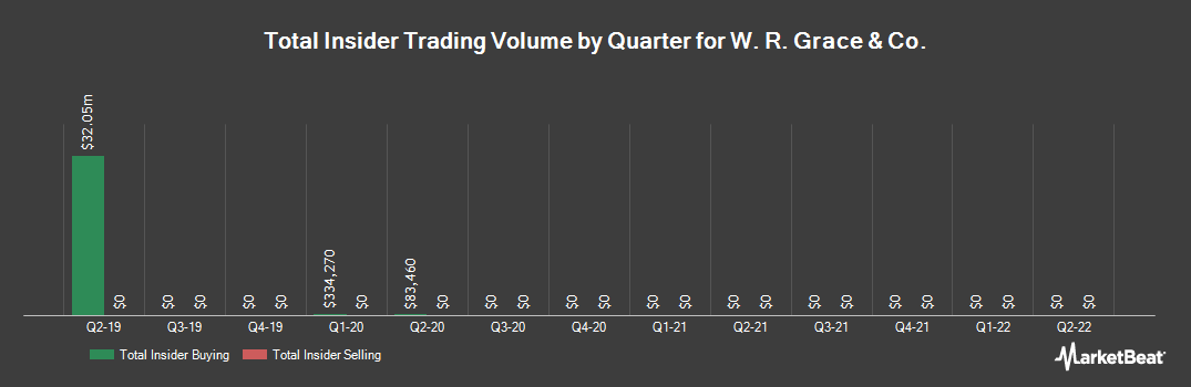Insider Trading History for W. R. Grace & Co (NYSE:GRA)