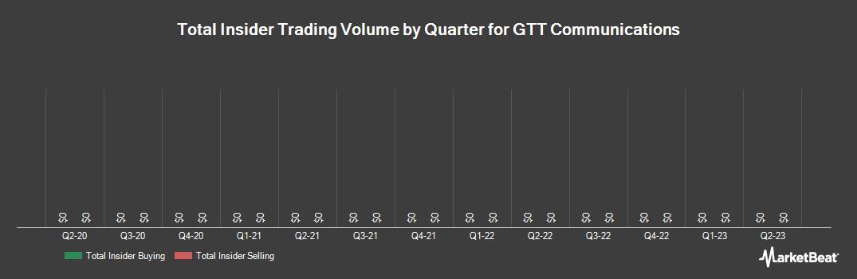 Insider Trading History for GTT Communications (NYSE:GTT)