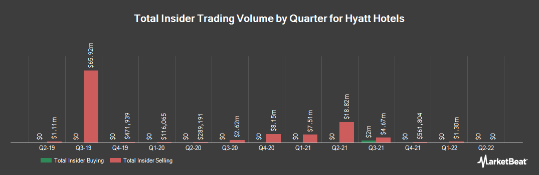 Insider Trading History for Hyatt Hotels (NYSE:H)