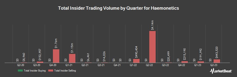 Insider Trading History for Haemonetics (NYSE:HAE)