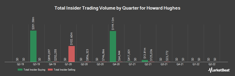 Insider Trading History for Howard Hughes (NYSE:HHC)