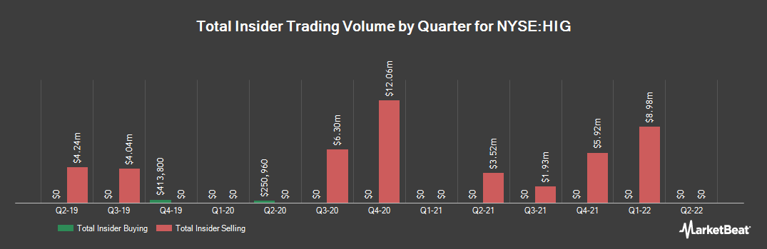 Insider Trading History for Hartford Financial Services Group (NYSE:HIG)