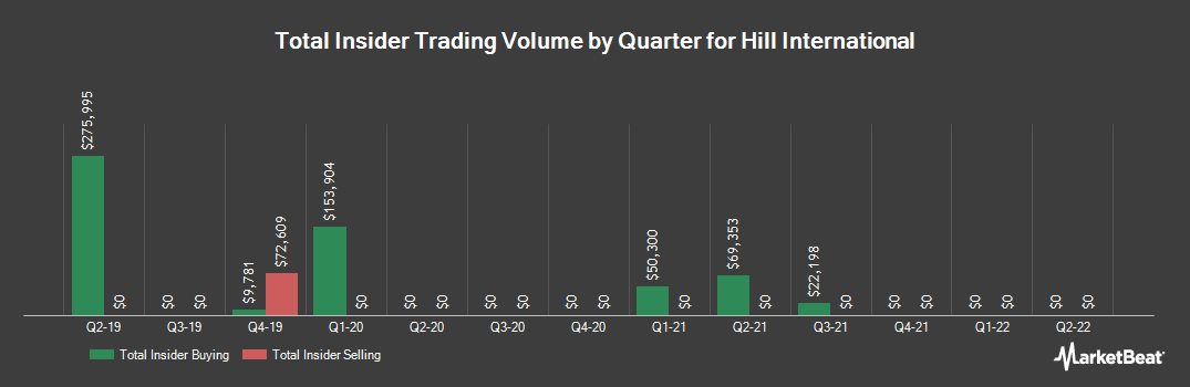 Insider Trading History for Hill International (NYSE:HIL)