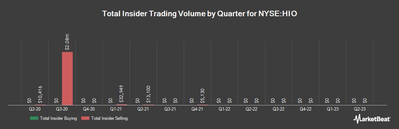 Insider Trading History for Western Asst High Incm Opprtnty Fnd (NYSE:HIO)