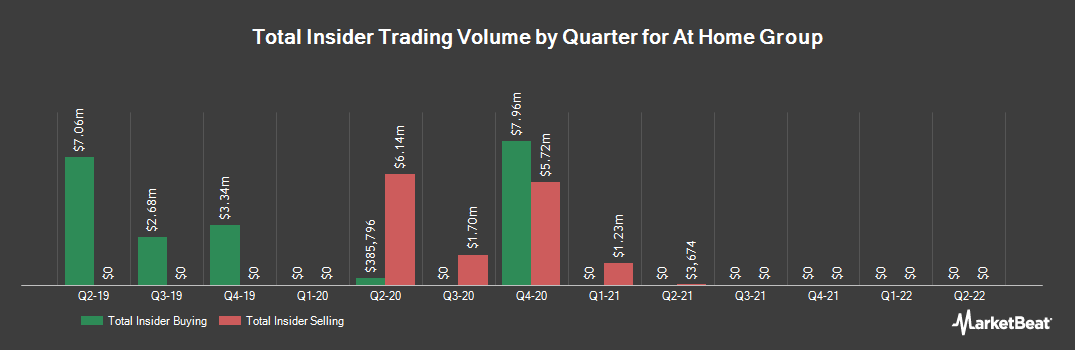 Insider Trading History for At Home Group (NYSE:HOME)