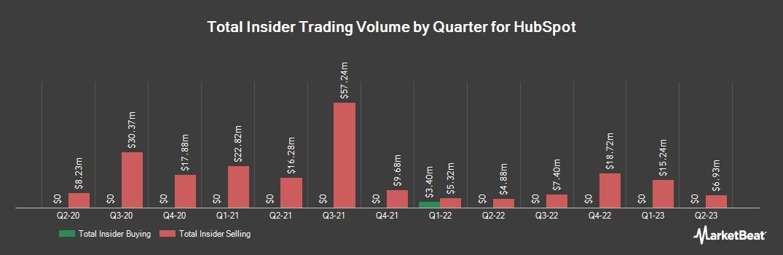 Insider Trading History for HubSpot (NYSE:HUBS)