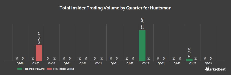 Insider Trading History for Huntsman (NYSE:HUN)