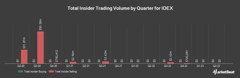 Insider Trading History for IDEX (NYSE:IEX)