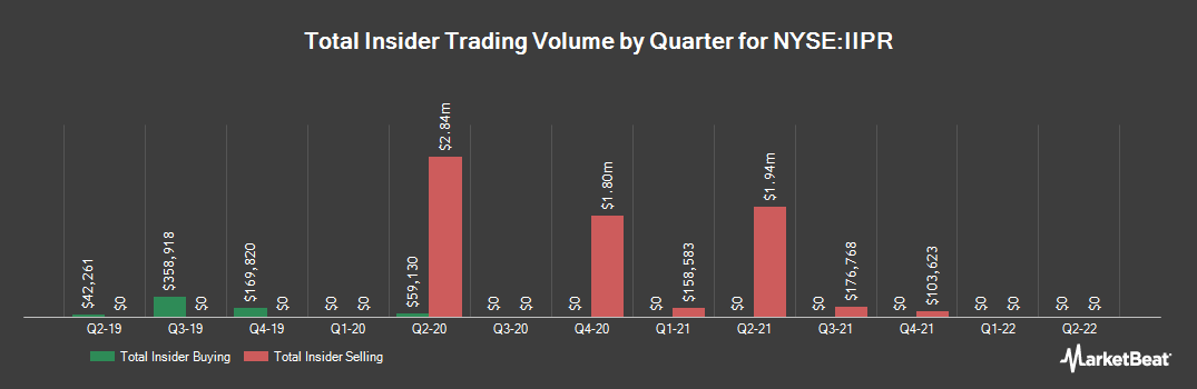 Insider Trading History for Innovative Industrial Properties (NYSE:IIPR)