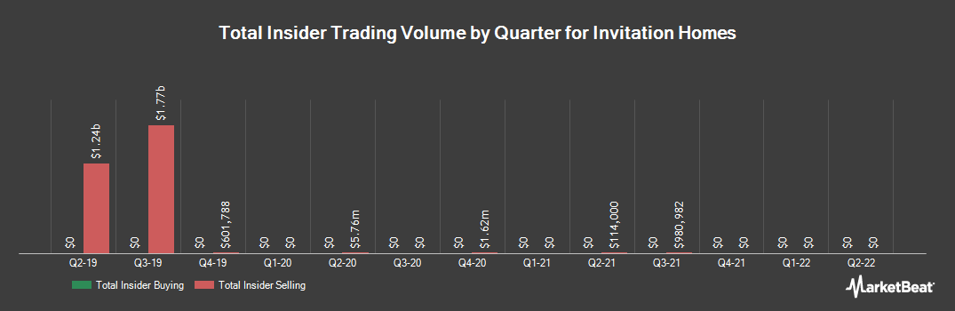 Insider Trading History for Invitation Homes (NYSE:INVH)