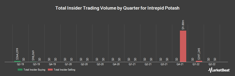 Insider Trading History for Intrepid Potash (NYSE:IPI)