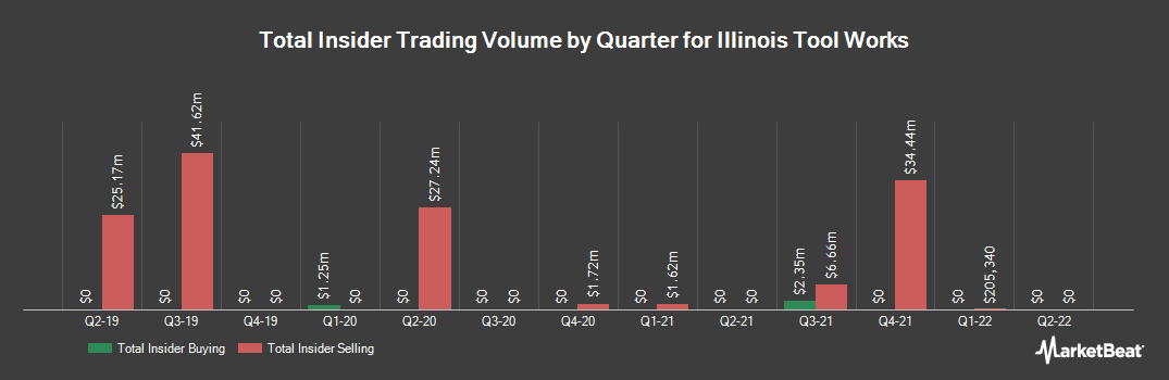 Insider Trading History for Illinois Tool Works (NYSE:ITW)