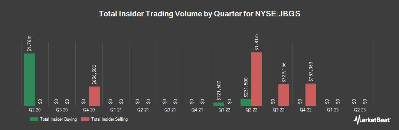 Insider Trading History for JBG SMITH Properties (NYSE:JBGS)
