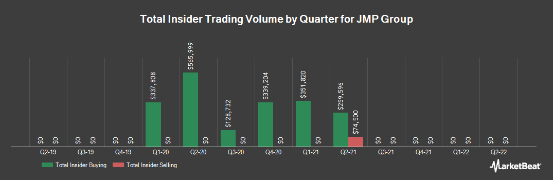 Insider Trading History for JMP Group (NYSE:JMP)