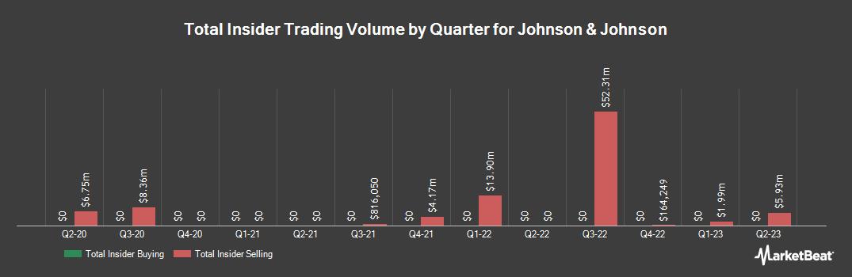 Insider Trading History for Johnson & Johnson (NYSE:JNJ)