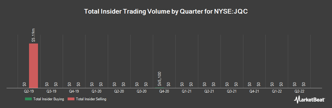 Insider Trading History for Nuveen Credit Strategies Income Fund (NYSE:JQC)