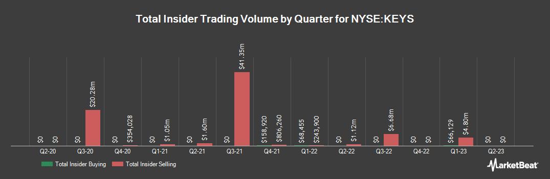 Insider Trading History for Keysight Technologies (NYSE:KEYS)