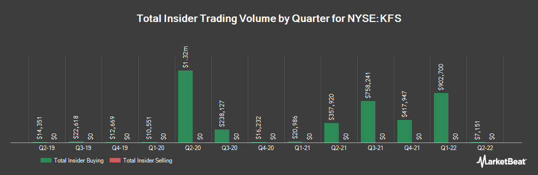 Insider Trading History for Kingsway Financial Services (NYSE:KFS)