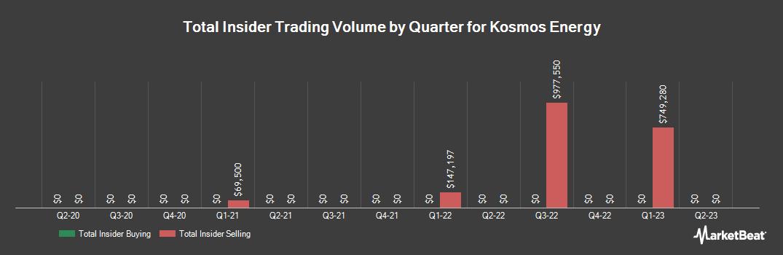 Insider Trading History for Kosmos Energy (NYSE:KOS)